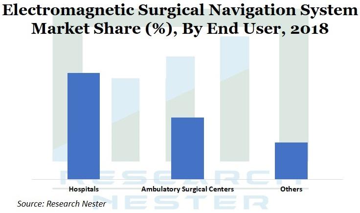 Electromagnetic Surgical Navigation system market Graph