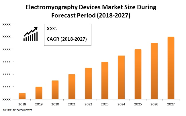 Electromyography Devices Market Size