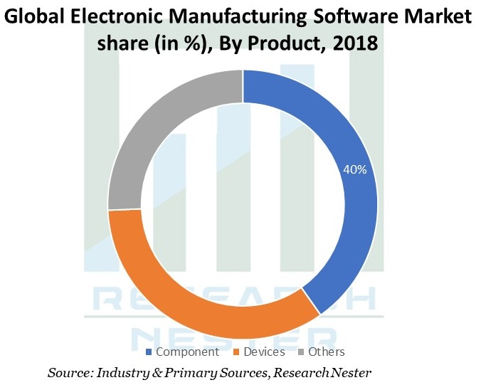 Electronic-Manufacturing-Software-Market