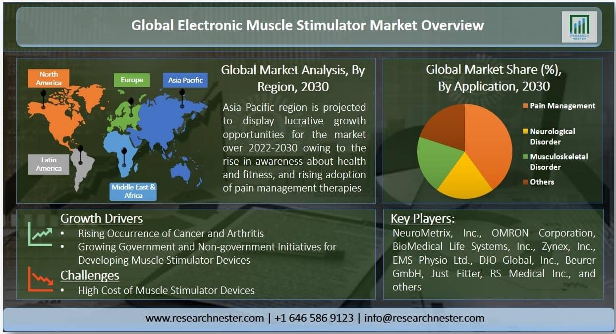 Electronic Muscle Stimulator Market Graph