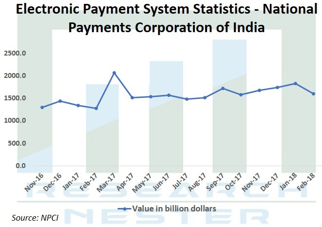 Electronic Payment System Statistics Graph