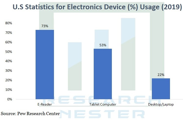 U.S Statistics for Electronics Device Graph