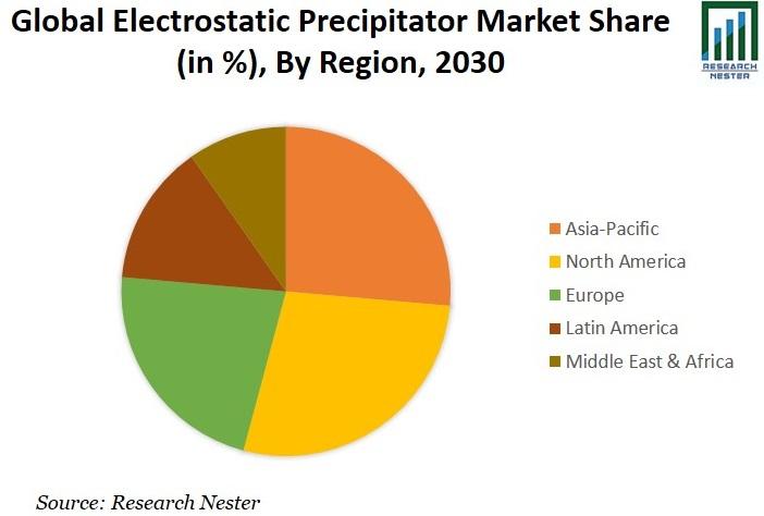 Electrostatic Precipitator Market Share image
