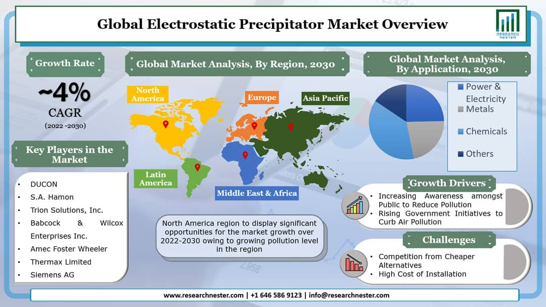 Electrostatic Precipitator Market Graph
