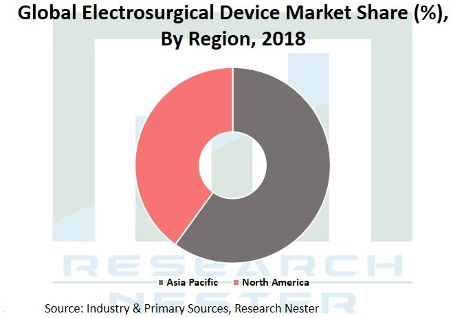 Electrosurgical Device market Graph
