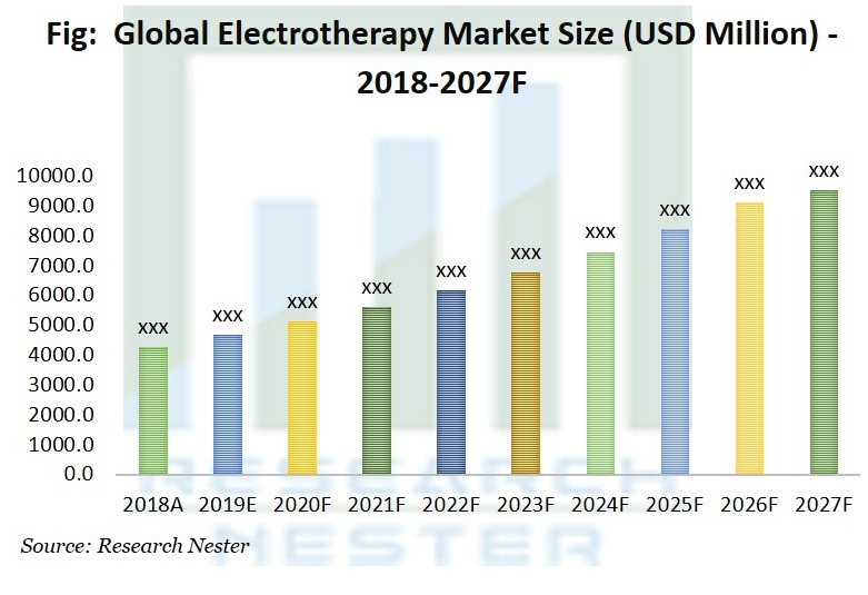 Electrotherapy System Market