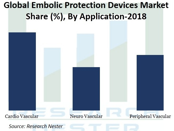 Embolic Protection Devices Market Size