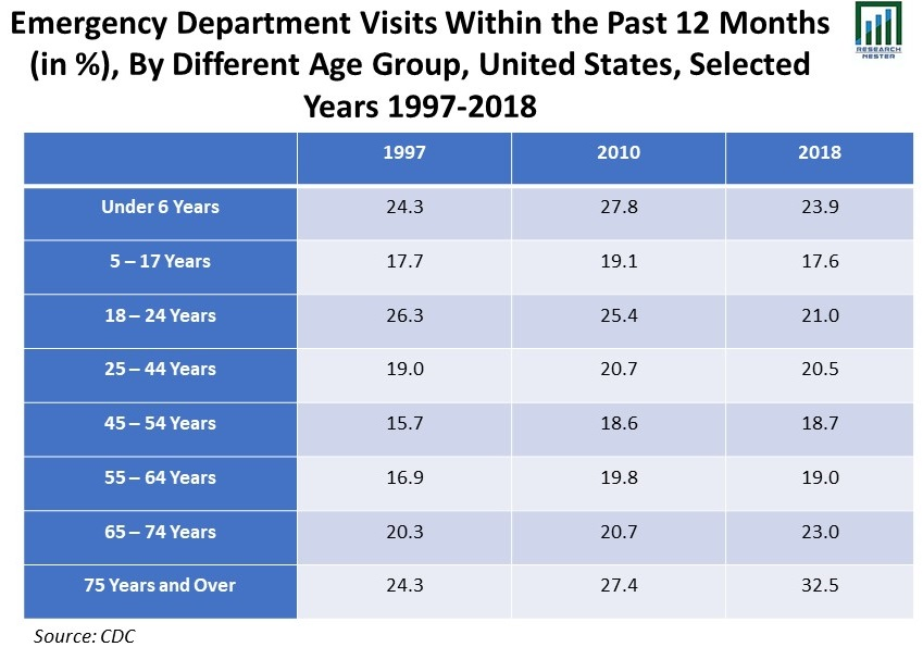 Emergency-Department-Visits-Within-the-Past-12-Months