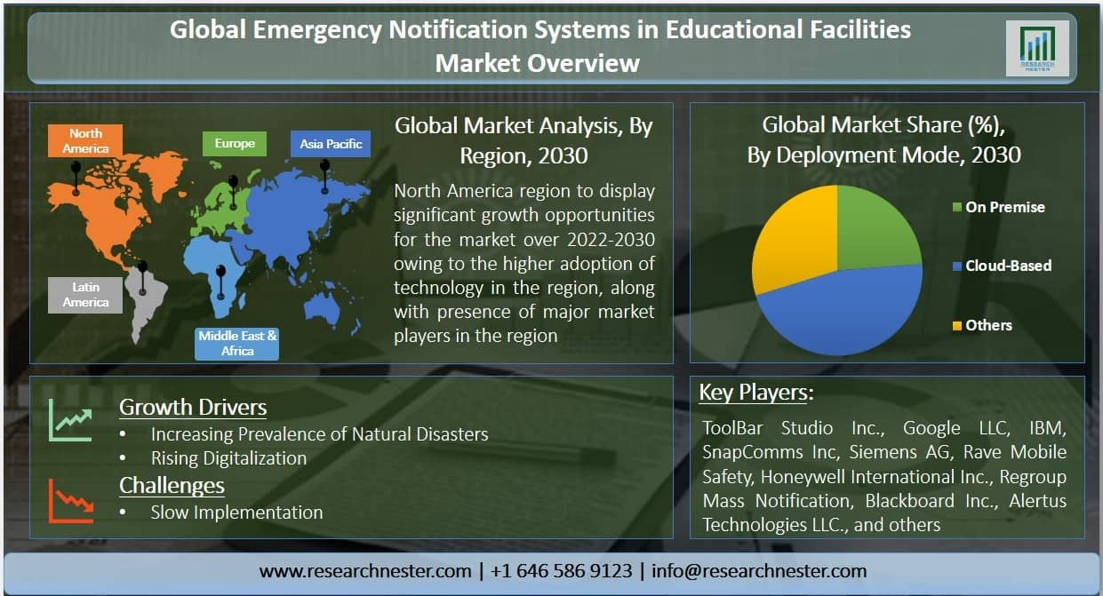 Emergency Notification Systems in Educational Facilities Graph