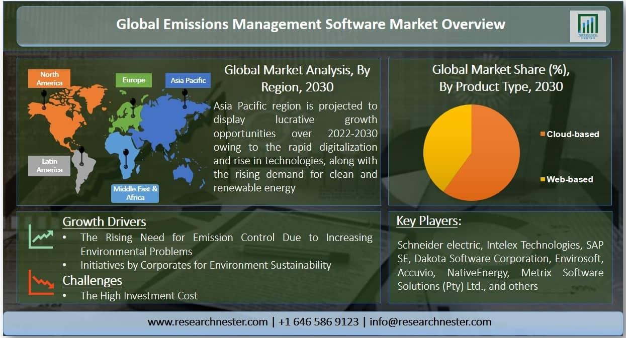Emissions Management Software Market Graph