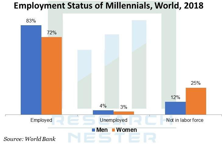 Employment Status Graph