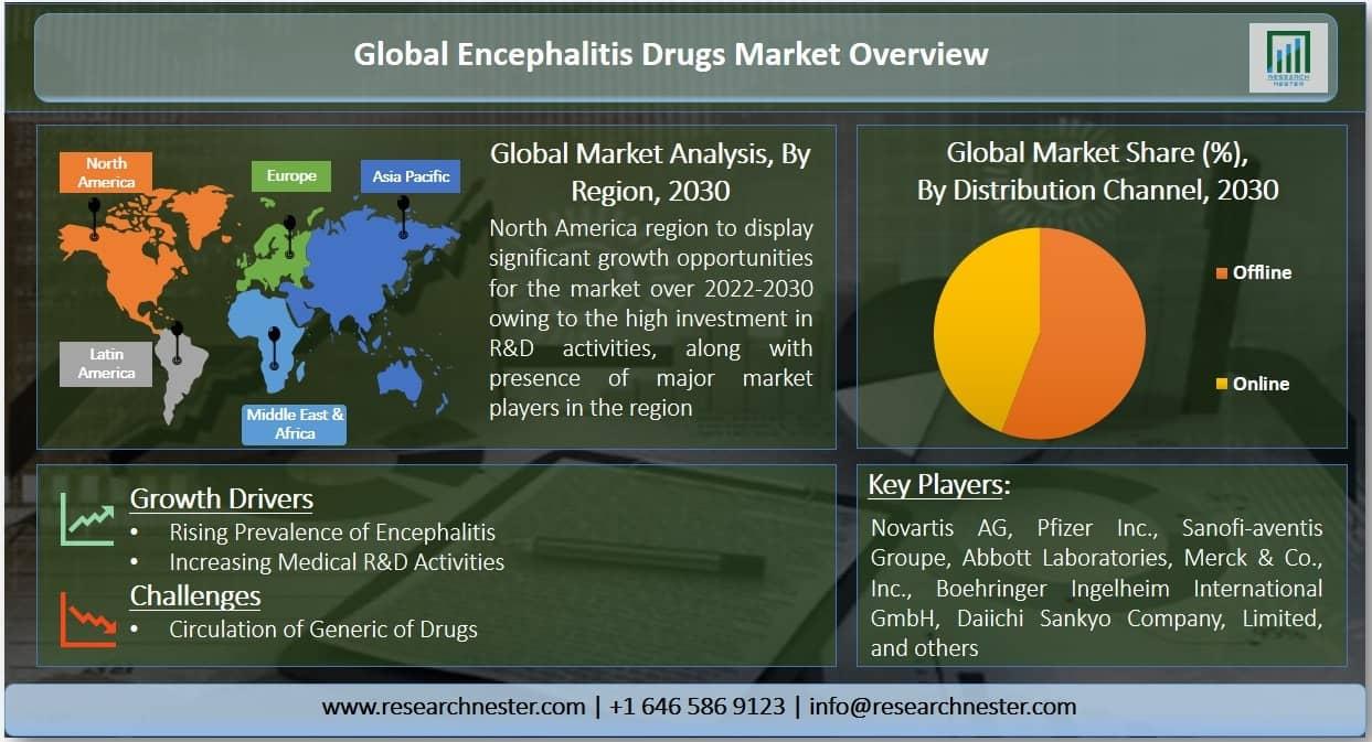 Encephalitis Drugs Market Graph
