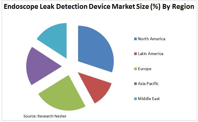 Endoscope Leak Detection Device Market Graph