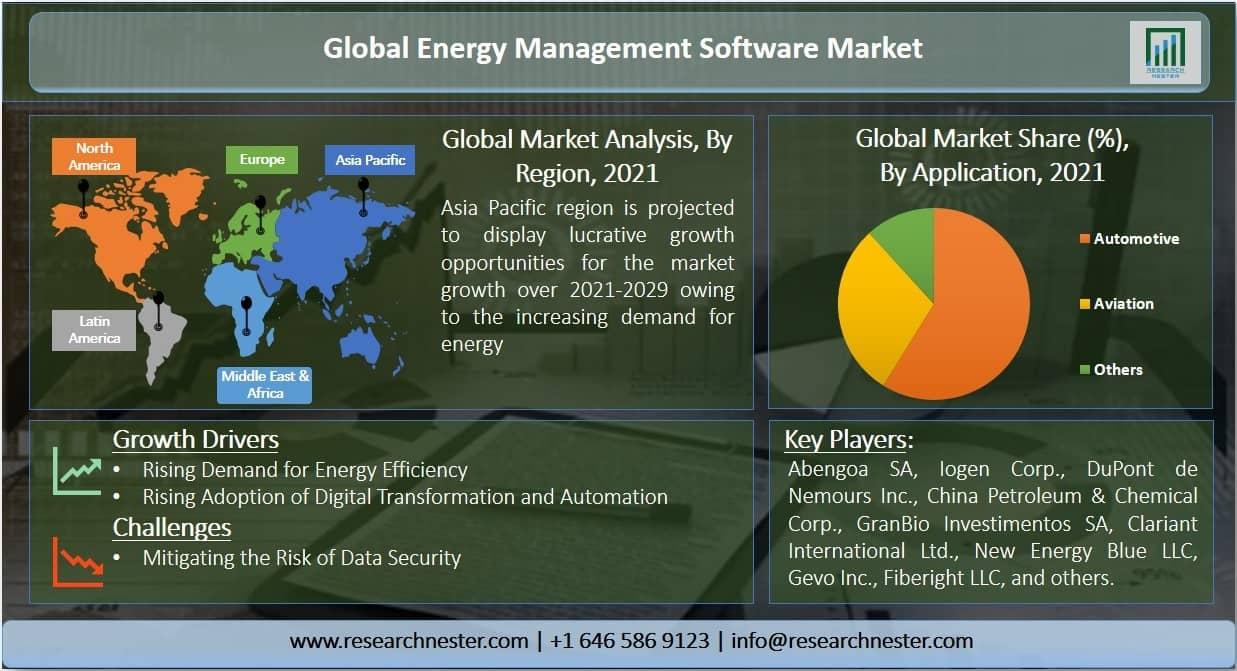 Energy Management Software Market