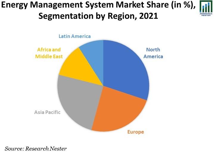 Energy-Management-System-Market