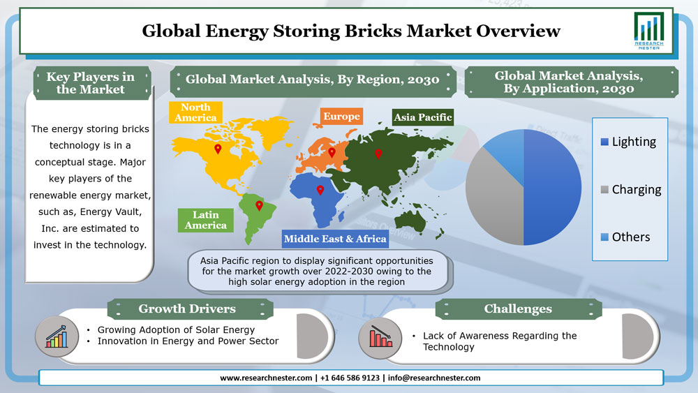 Energy Storing Bricks Market