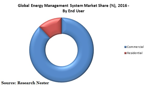 Energy Management System Market