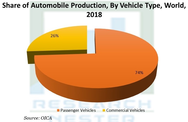 Share of Automobile Production