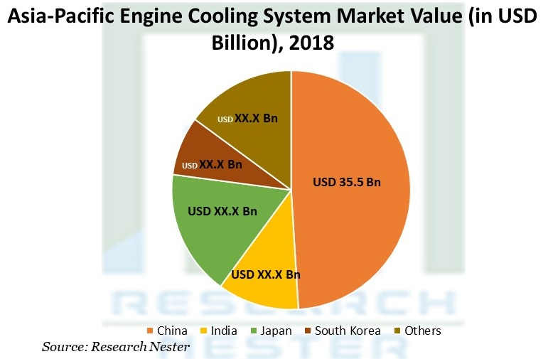 Asia-Pacific Engine Cooling System Market