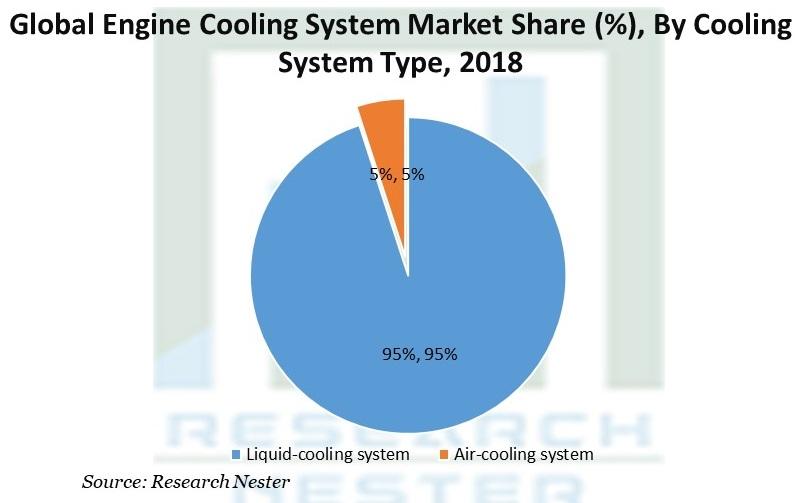 Engine Cooling System Market
