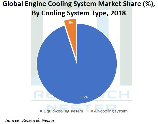 Engine Cooling system Market Graph