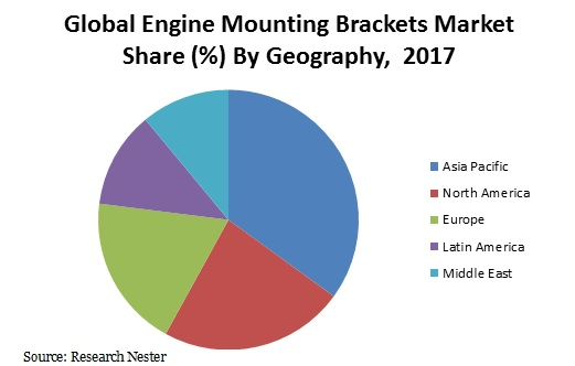 Engine mounting brackets market share