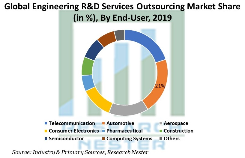 Engineering R&D Services Outsourcing Market Share By End-User