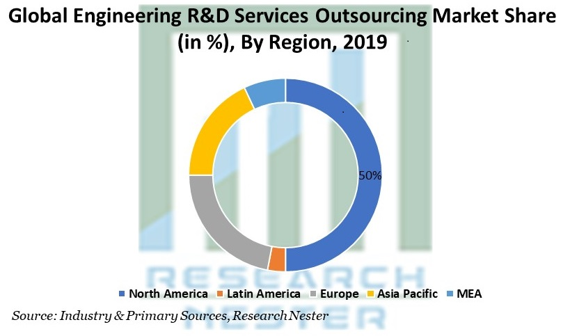 Engineering R&D Services Outsourcing Market Share By Region