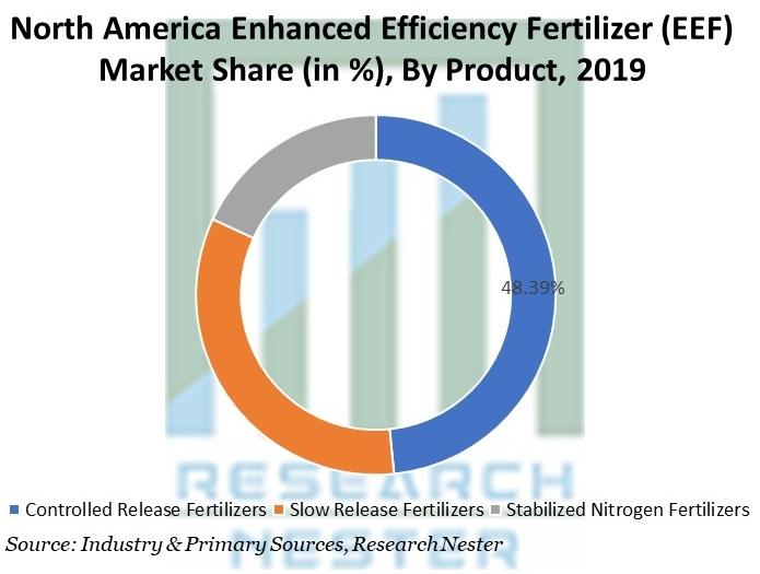 North America Enhanced Efficiency Fertilizer (EEF) Market