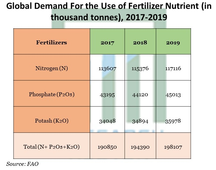 Demand For the Use of Fertilizer Nutrient