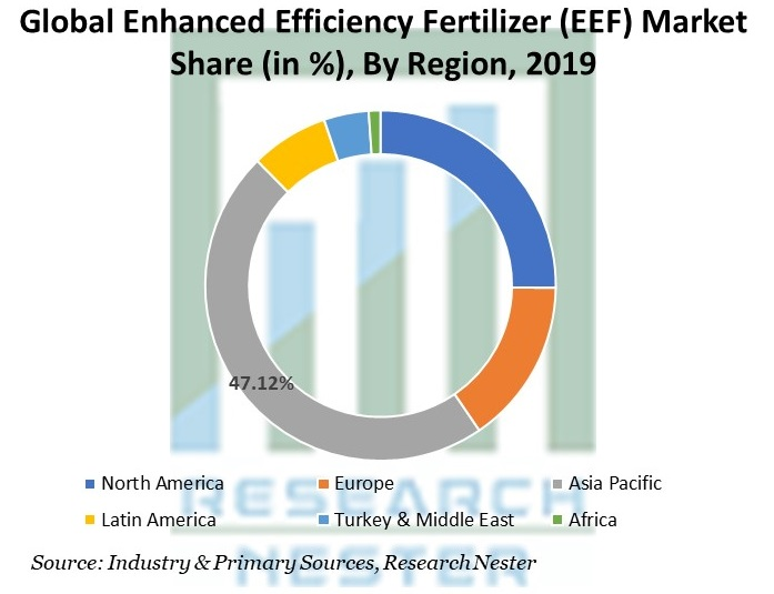 Enhanced Efficiency Fertilizer (EEF) Market Share