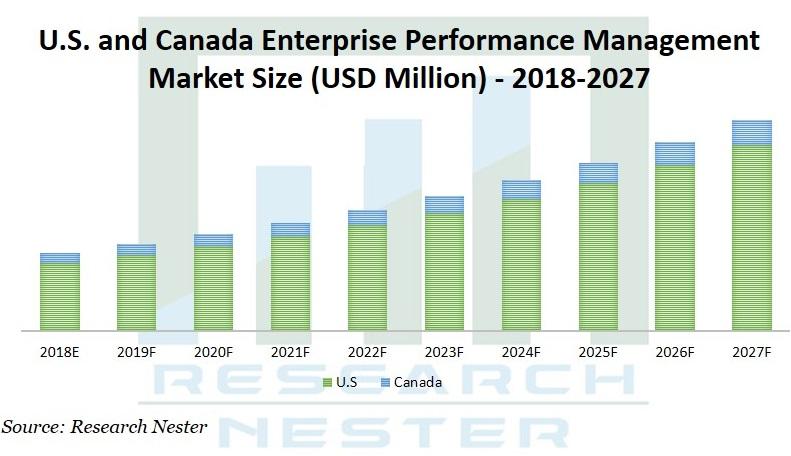 Enterprise Performance Management market Graph