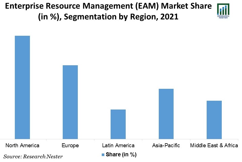 Enterprise-Resource-Management-Market-Scope