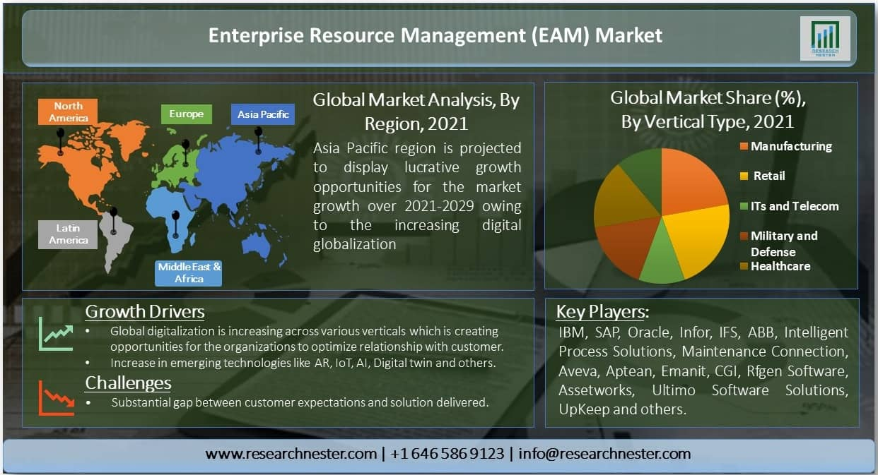 Enterprise-Resource-Management-Market-Size
