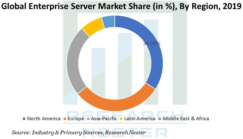 Enterprise server market Graph