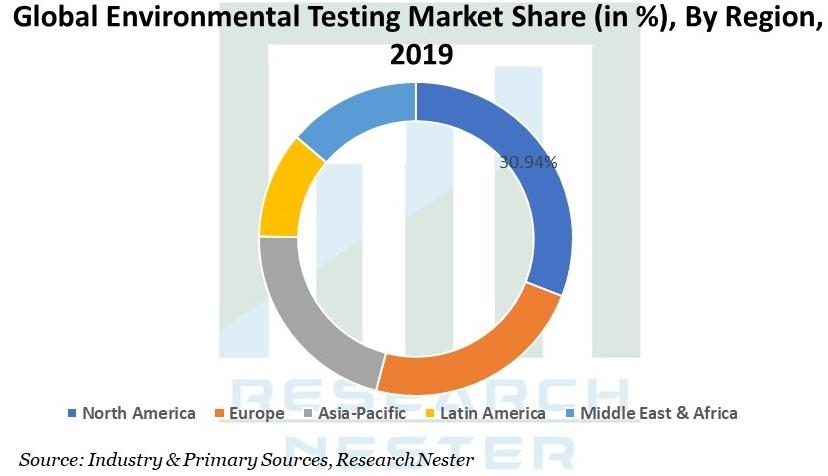 Environmental Testing Market Graph