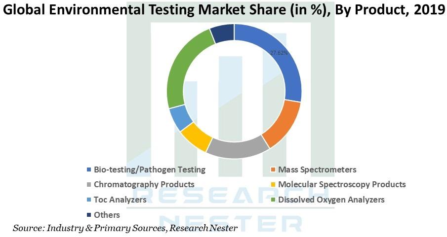 Environmental Testing image