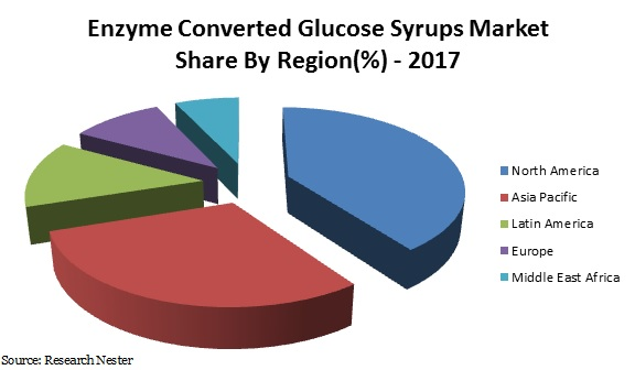 enzyme converted glucose syrups market