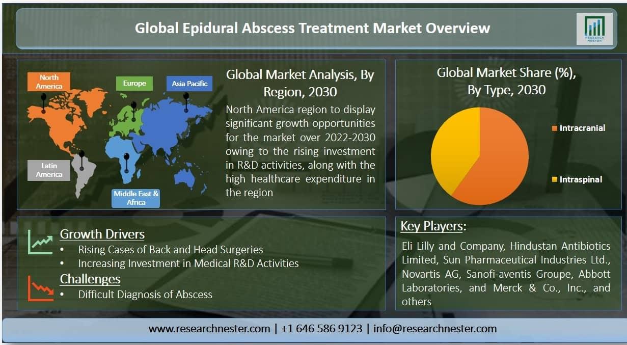Epidural Abscess Treatment Market Graph