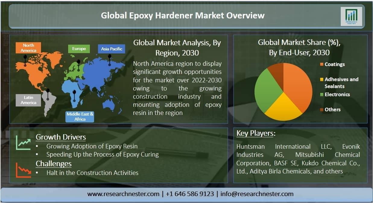 Epoxy Hardener Market Graph