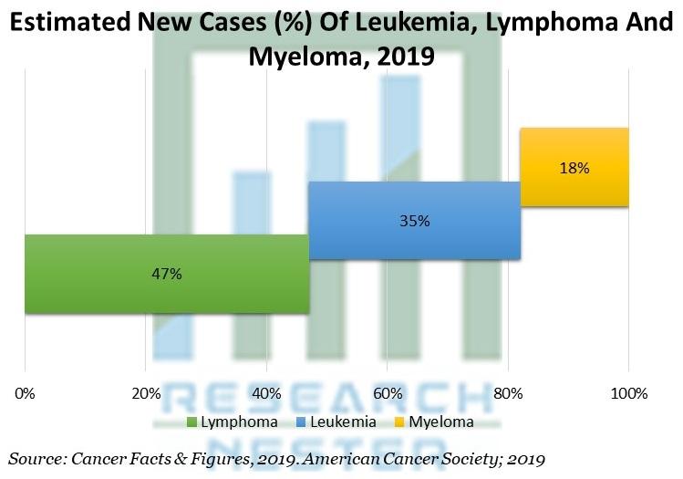 Estimated New Cases (%) Of Leukemia, Lymphoma And Myeloma