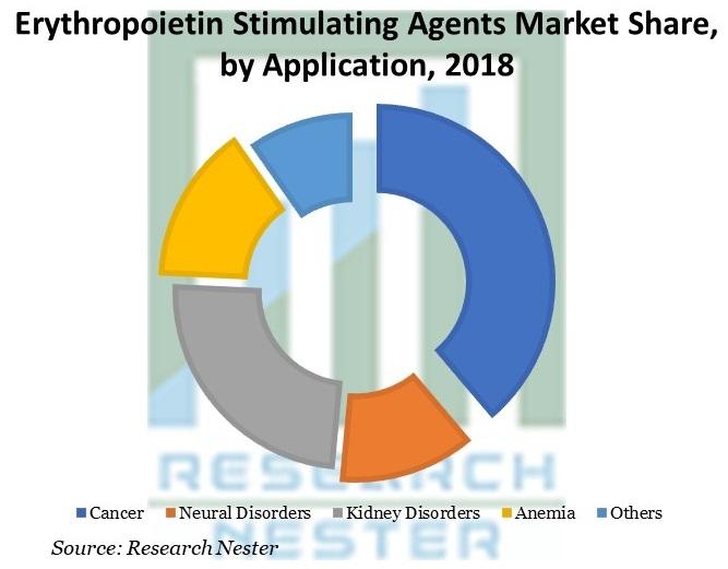 Erythropoietin Stimulating Agents Market