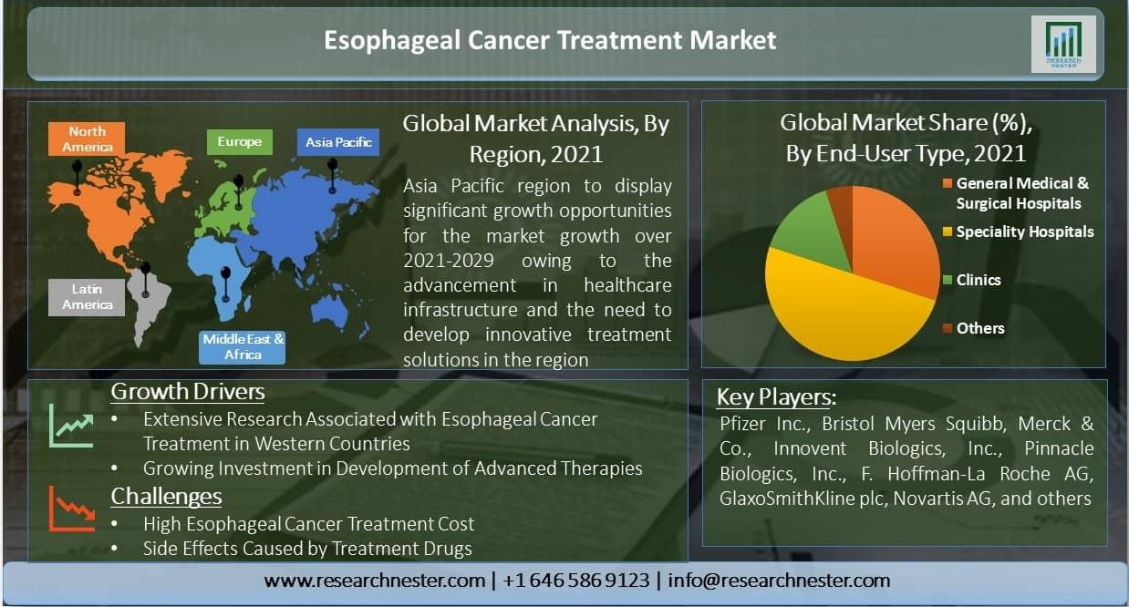 Esophageal-Cancer-Treatment-Market