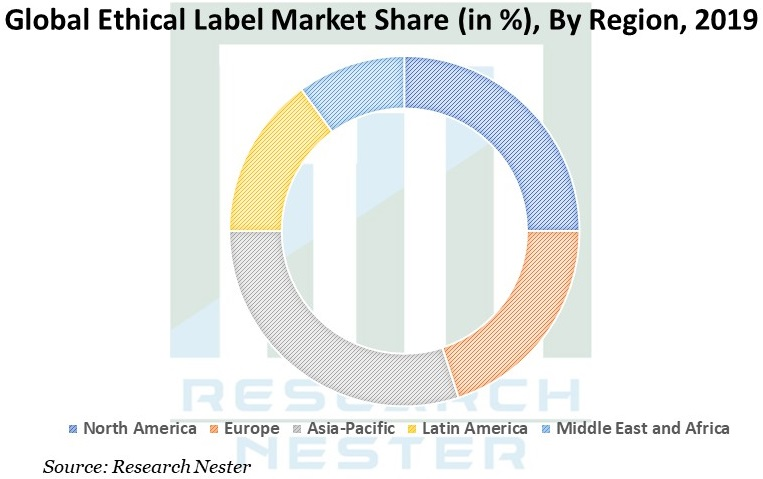 Global Ethical Label Market image