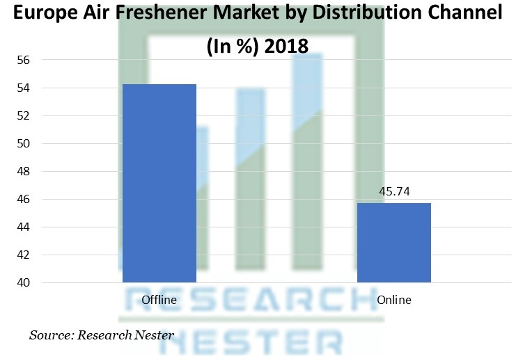 Europe Air Freshener Market by Distribution Channel