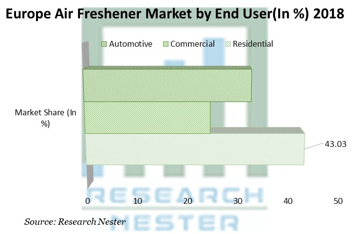 Europe Air Freshener Market by End User