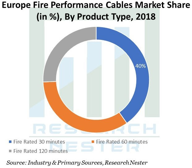 Europe-Fire-Performance-Cables-Market