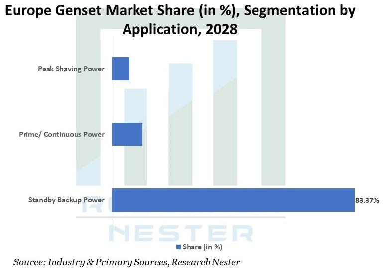 Europe-Genset-Market