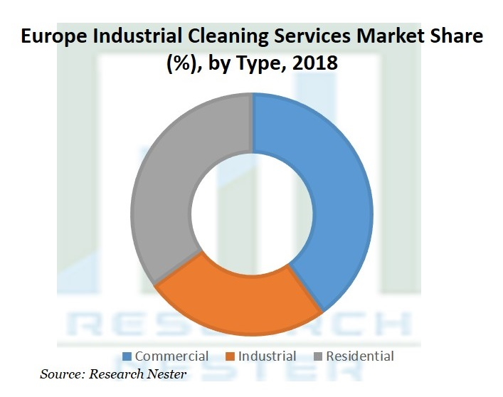 Europe Industrial Cleaning Services Market