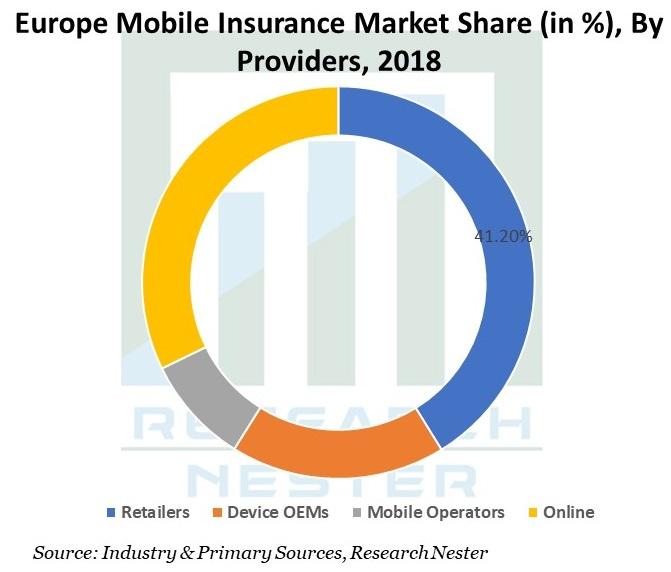 /Europe-Mobile-Insurance-Market